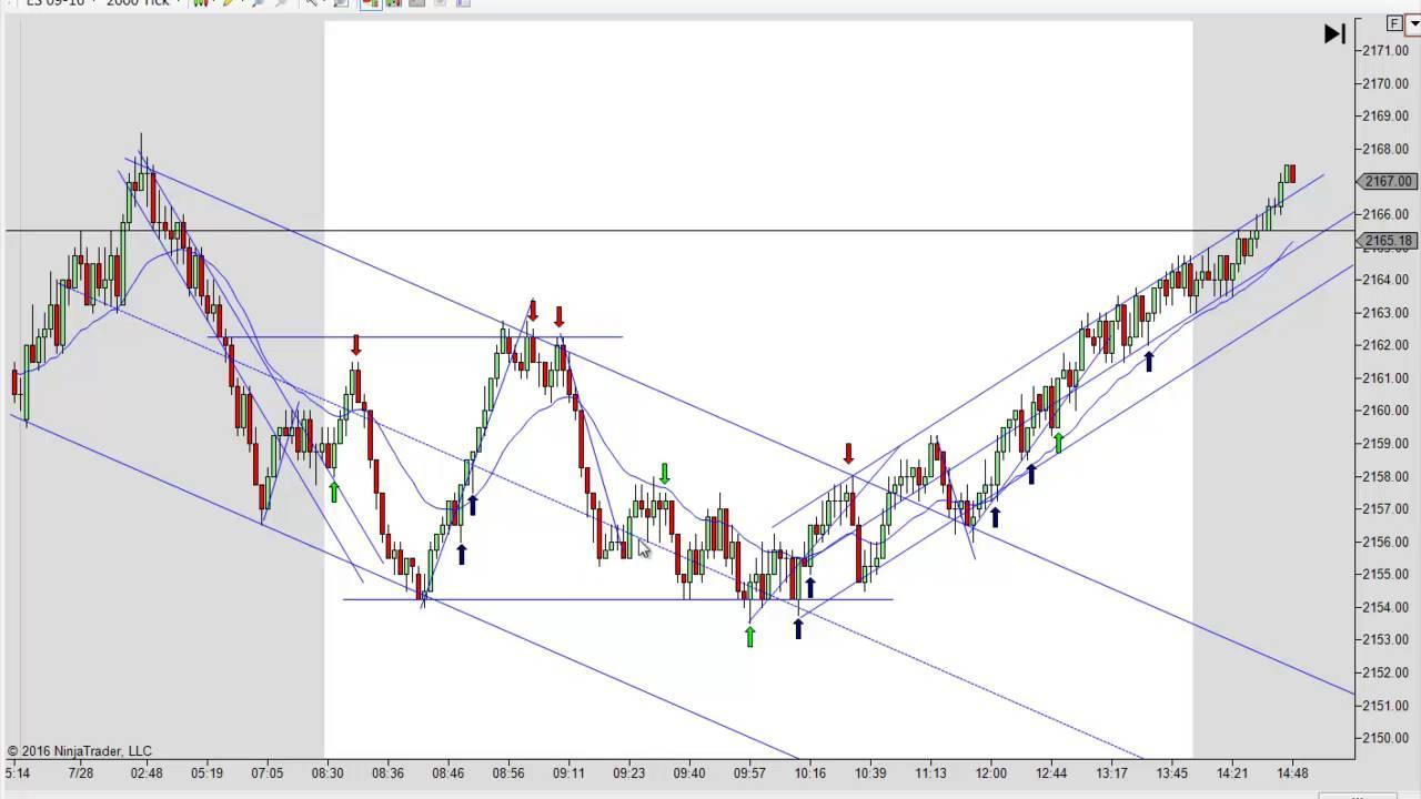 Price action scalper(www. Tavernadotrader. Blogspot. Com) | futures.