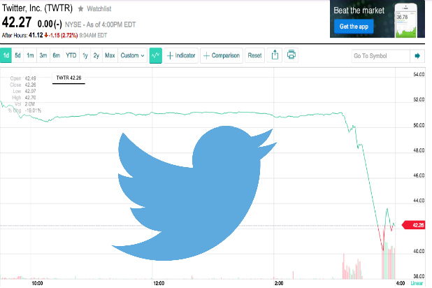 Now Is The Time To Start Buying Twitter Twtr After The Plunge